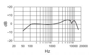 La courbe de réponse du Shure SM58 (dynamique)