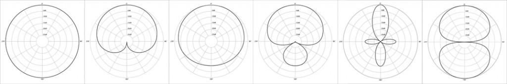 De droite à gauche : Omnidirectionnel, Cardioïde, Cardioïde large, HyperCardioïde, Canon, Bi-directionnel (en 8)