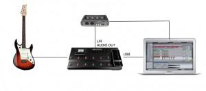 Le POD HD peut être utilisé comme interface audio pour vos enregistrements, et il peut évidemment être connecté à votre interface audio favorite, par ses sorties TRS & XLR.intègre une interface Audio USB.